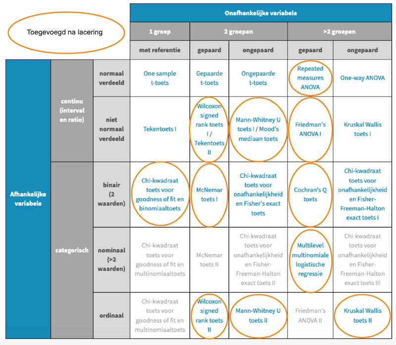 Toetsmatrix 1 uit het Statistisch Handboek Studiedata, een initiatief van de zone Studiedata van het Versnellingsplan Onderwijsinnovatie met ICT