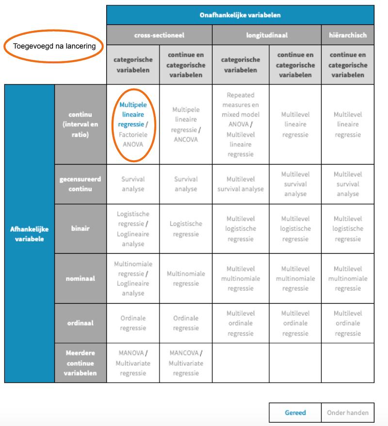 Toetsmatrix 2 van het Statistisch Handboek Studiedata, een initiatief van de zone Studiedata van het Versnellingsplan Onderwijsinnovatie met ICT
