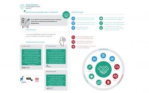 Aansluiting-arbeidsmarkt-infographic-co-innoveren