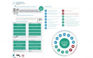Aansluiting-arbeidsmarkt-infographic-kwalificering-digitale-arbeidsmarkt