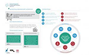 Aansluiting-arbeidsmarkt-infographic-voorlopende-bedrijven